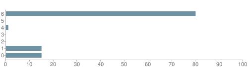 Chart?cht=bhs&chs=500x140&chbh=10&chco=6f92a3&chxt=x,y&chd=t:80,0,1,0,0,15,15&chm=t+80%,333333,0,0,10|t+0%,333333,0,1,10|t+1%,333333,0,2,10|t+0%,333333,0,3,10|t+0%,333333,0,4,10|t+15%,333333,0,5,10|t+15%,333333,0,6,10&chxl=1:|other|indian|hawaiian|asian|hispanic|black|white
